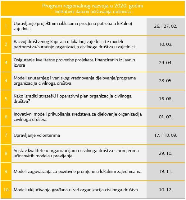 Radionice u okviru Programske suradnje Udruge za razvoj civilnog društva SMART s Nacionalnom zakladom za razvoj civilnoga društva kroz Program regionalnog razvoja u 2020. godini!